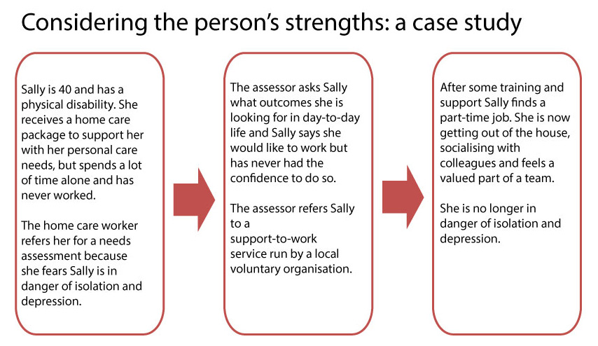 Considering the persons strengths: a case study